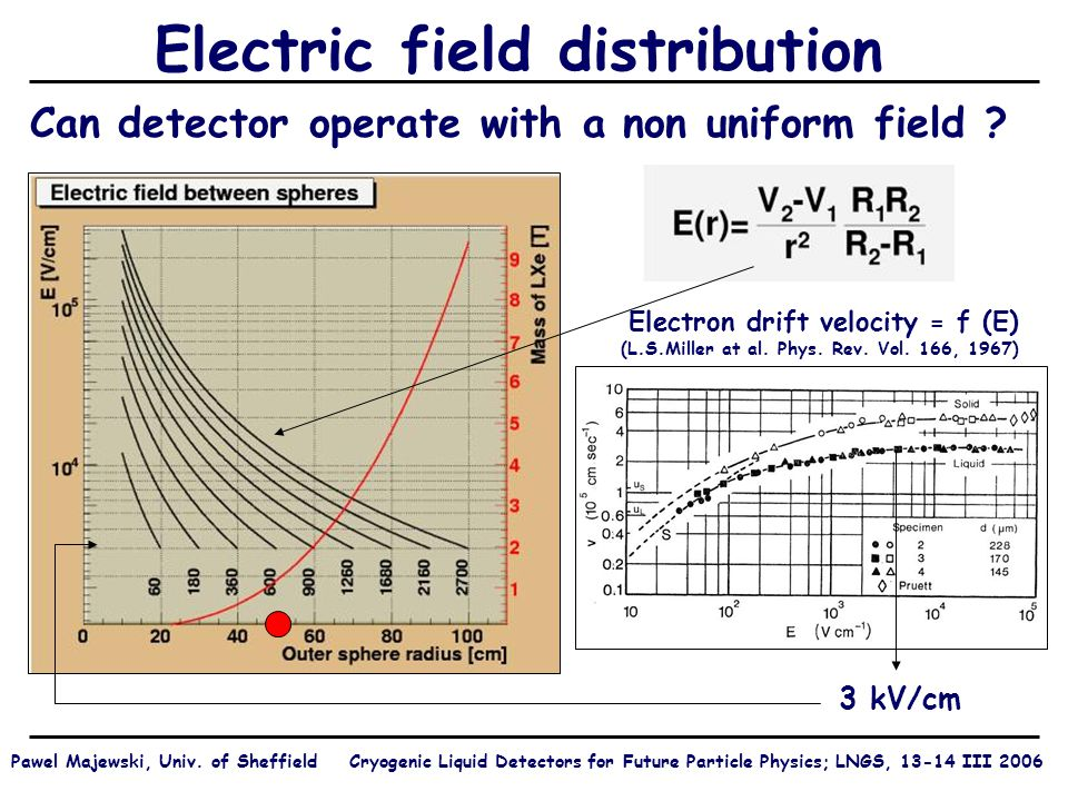 Charge readout – simulation (3) Simulated multiplication Electric field strength on the axis of the cell 75 kV/cm 0 V at the cathode Pawel Majewski, Univ.