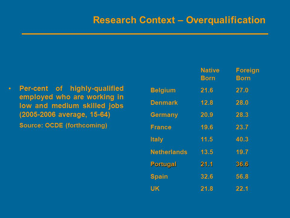 Research Context – Overqualification Per-cent of highly-qualified employed who are working in low and medium skilled jobs (2005-2006 average, 15-64) Source: OCDE (forthcoming) Native Born Foreign Born Belgium21.627.0 Denmark12.828.0 Germany20.928.3 France19.623.7 Italy11.540.3 Netherlands13.519.7 Portugal21.136.6 Spain32.656.8 UK21.822.1
