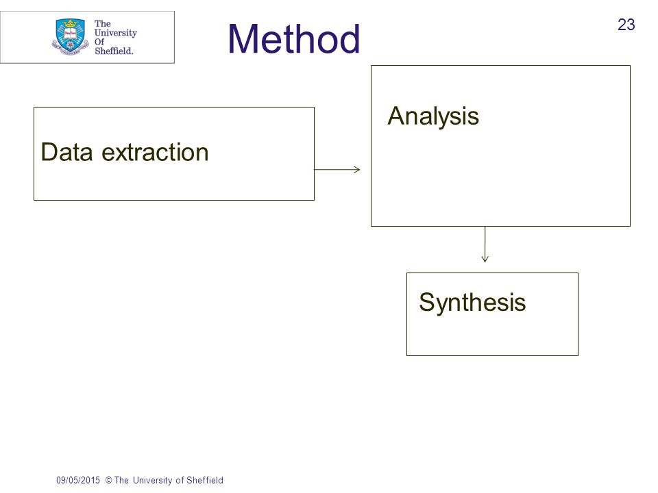 Method Data extraction Analysis 09/05/2015© The University of Sheffield 23 Synthesis