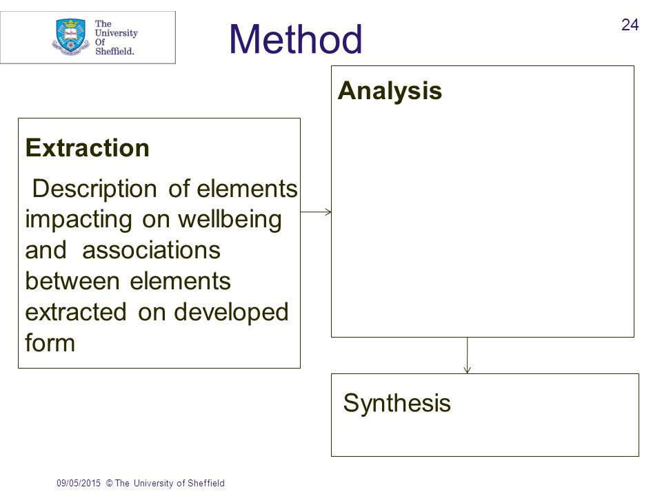 Method Extraction Description of elements impacting on wellbeing and associations between elements extracted on developed form Analysis 09/05/2015© The University of Sheffield 24 Synthesis