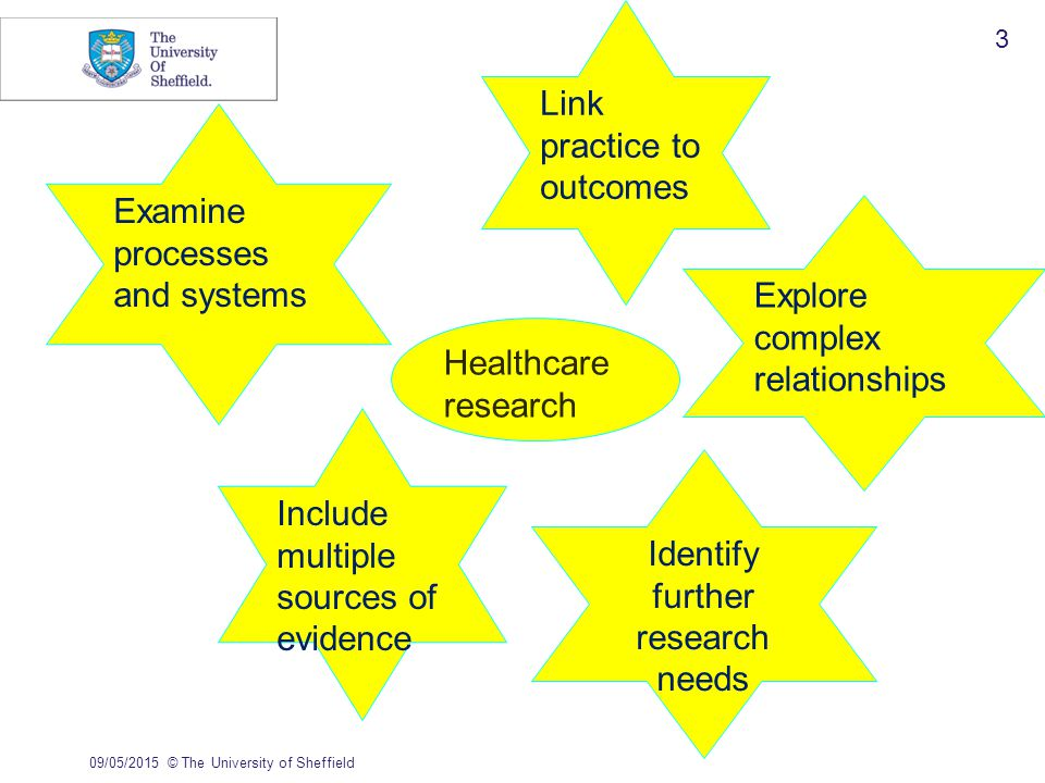 09/05/2015© The University of Sheffield 3 Link practice to outcomes Explore complex relationships Examine processes and systems Include multiple sources of evidence Identify further research needs Healthcare research