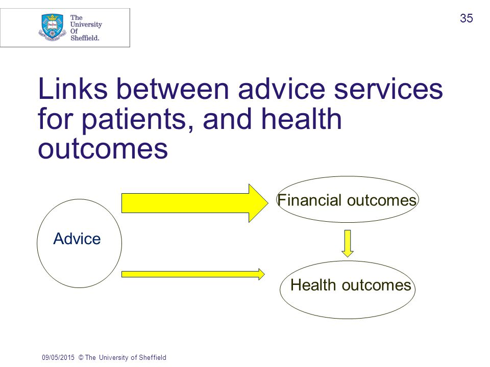 Links between advice services for patients, and health outcomes 09/05/2015© The University of Sheffield 35 Financial outcomes Health outcomes Advice
