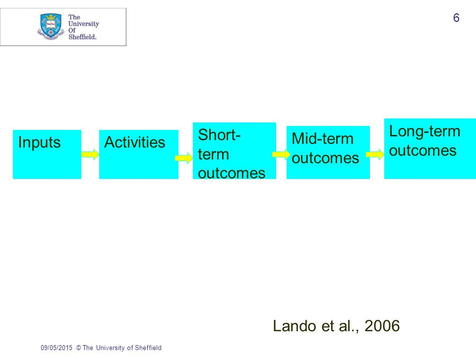 09/05/2015© The University of Sheffield 6 Inputs Short- term outcomes Mid-term outcomes Long-term outcomes Activities Lando et al., 2006