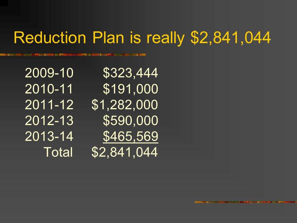 Reduction Plan is really $2,841,044 2009-10 $323,444 2010-11$191,000 2011-12 $1,282,000 2012-13$590,000 2013-14$465,569 Total $2,841,044