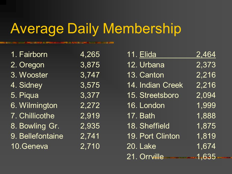 Average Daily Membership 1. Fairborn4,26511. Elida2,464 2.