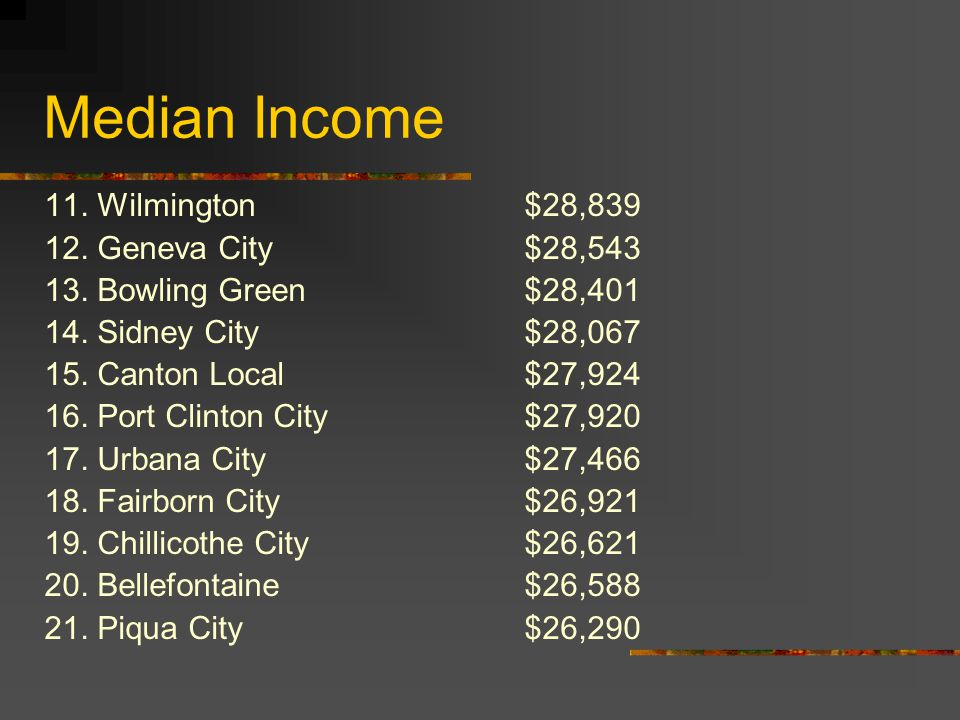 Median Income 11. Wilmington$28,839 12. Geneva City$28,543 13.