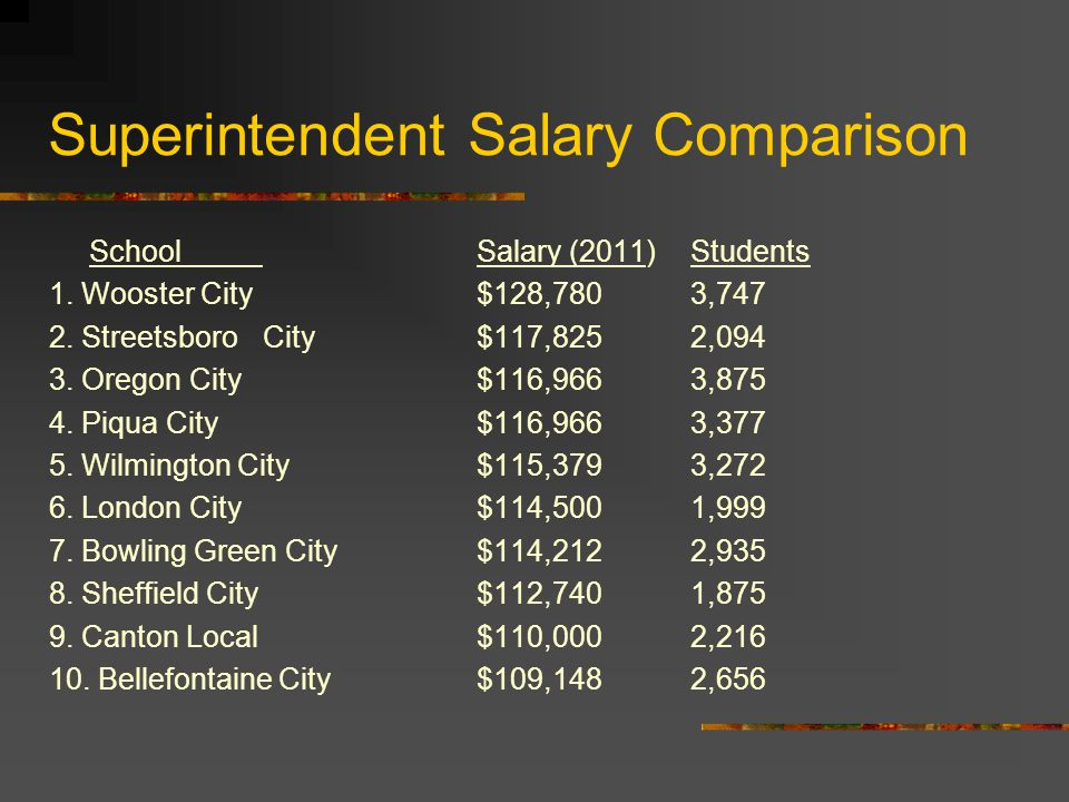 Superintendent Salary Comparison SchoolSalary (2011)Students 1.