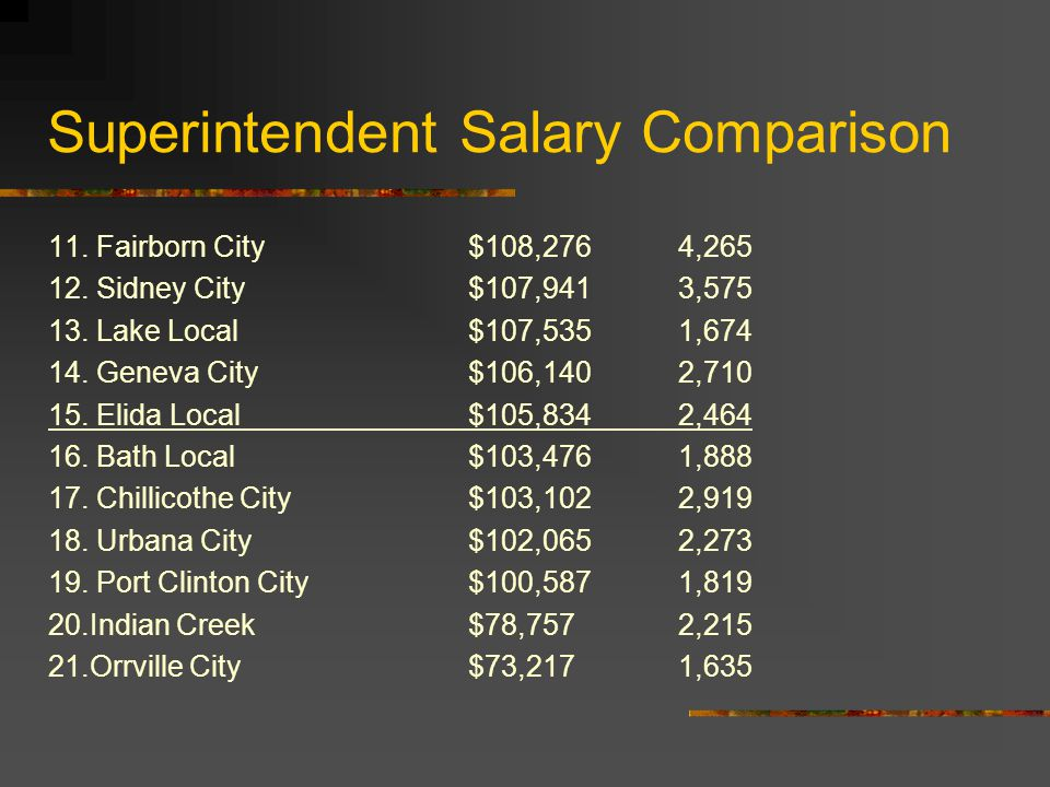 Superintendent Salary Comparison 11. Fairborn City$108,2764,265 12.