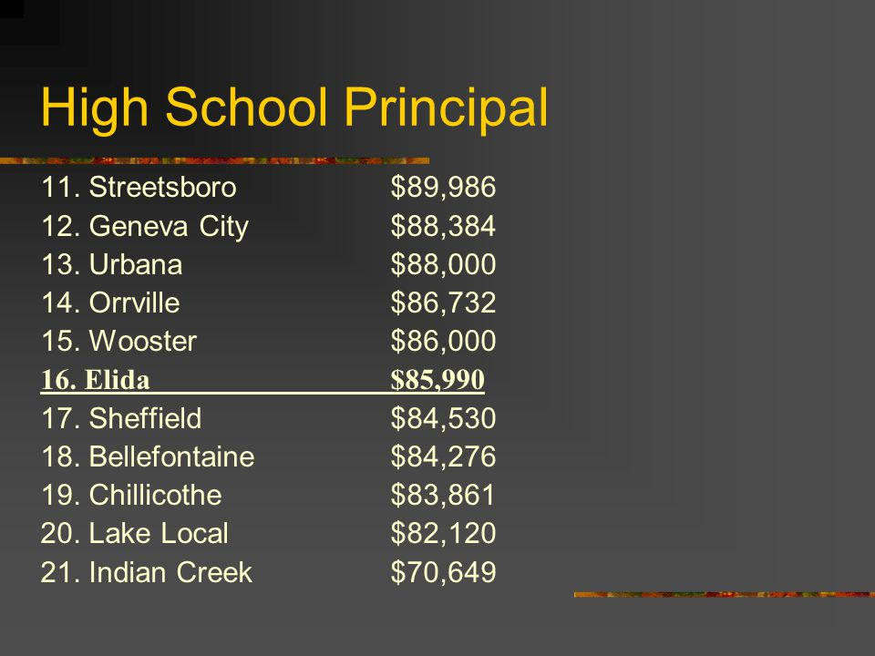 High School Principal 11. Streetsboro$89,986 12. Geneva City$88,384 13.