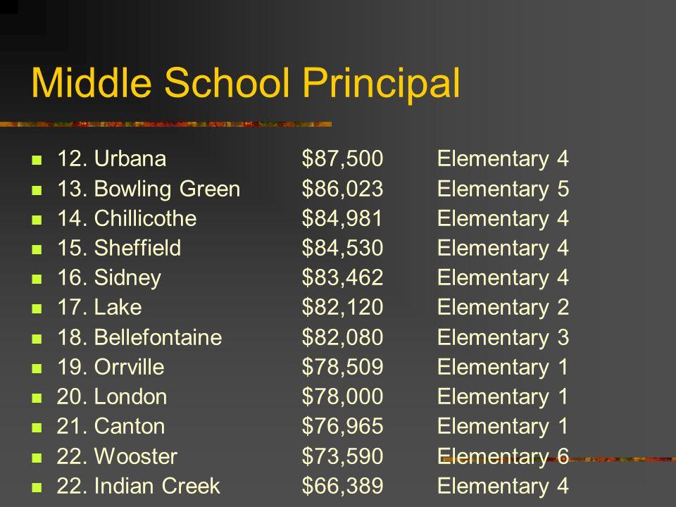Middle School Principal 12. Urbana$87,500Elementary 4 13. Bowling Green$86,023Elementary 5 14. Chillicothe$84,981Elementary 4 15. Sheffield$84,530Elem