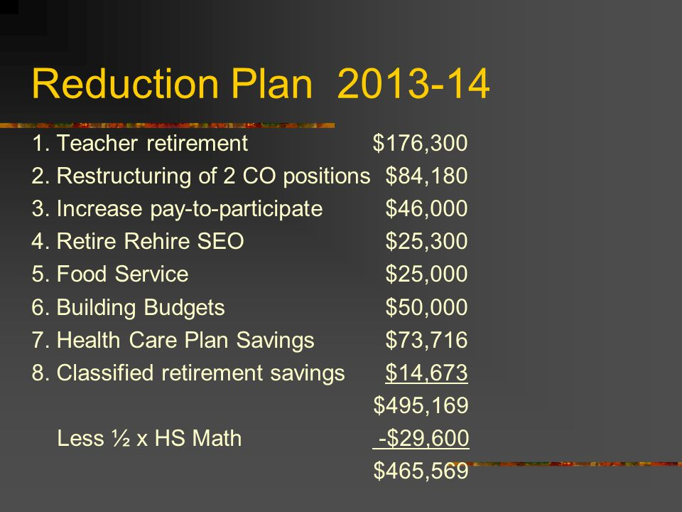 Reduction Plan 2013-14 1. Teacher retirement$176,300 2.