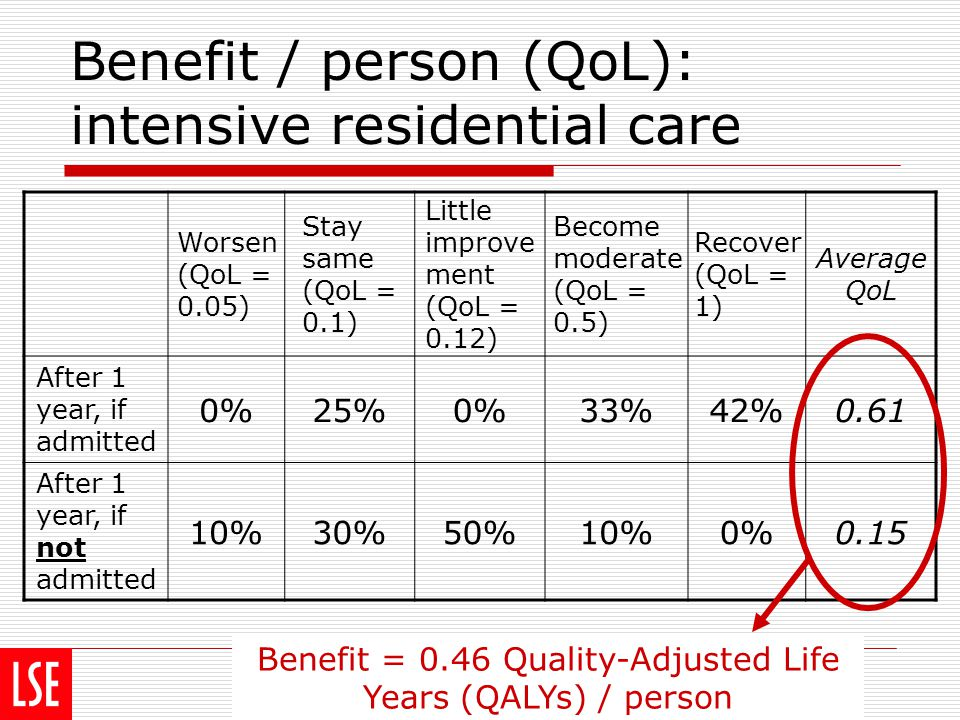 costs Population benefit = 7.36 Benefit / person = 0.46 Numbers who benefit = 16 VfM Intensive residential care Value