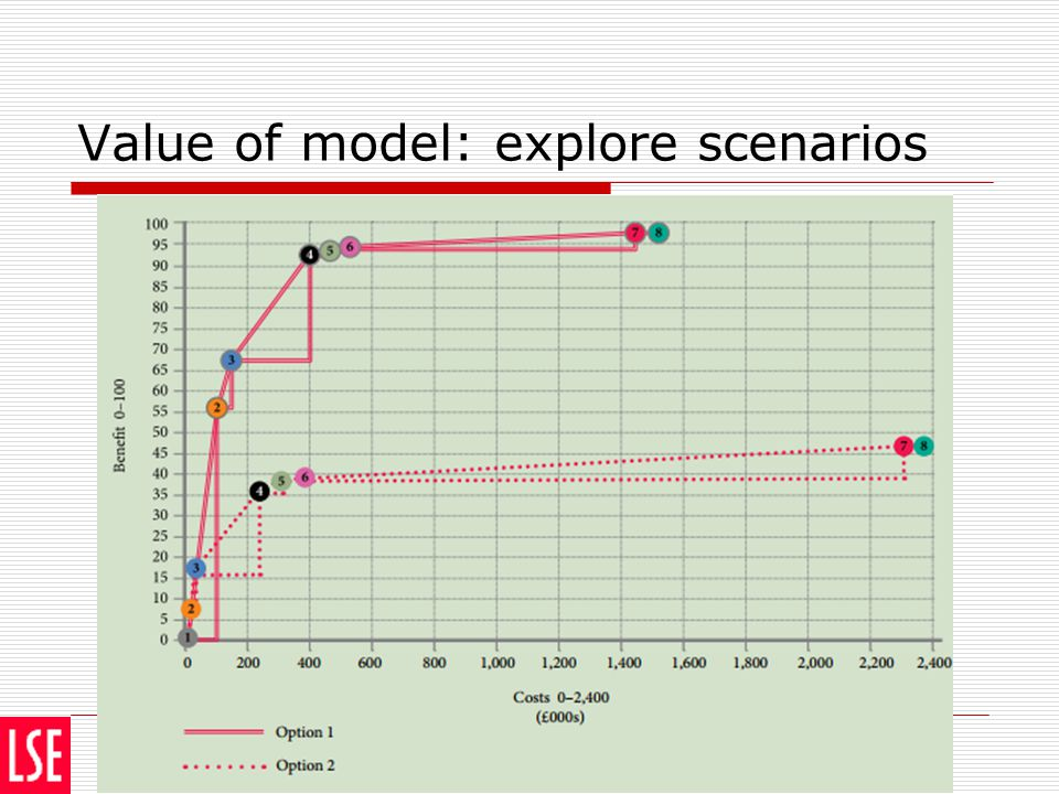 Value of model: explore scenarios