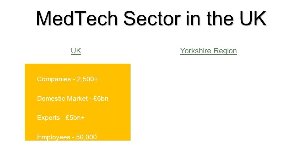 MedTech Sector in the UK Companies - 2,500+ Domestic Market - £6bn Exports - £5bn+ Employees - 50,000 Sir Christopher O'Donnell – Sheffield 2012 UKYorkshire Region Companies - 150 Turnover - £1.8bn Strengths - Woundcare Orthopaedic Devices Surgical Instruments