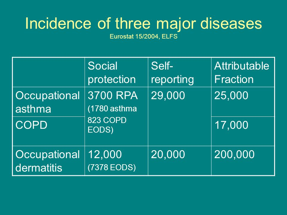 Incidence of three major diseases Eurostat 15/2004, ELFS Social protection Self- reporting Attributable Fraction Occupational asthma 3700 RPA (1780 asthma 823 COPD EODS) 29,00025,000 COPD17,000 Occupational dermatitis 12,000 (7378 EODS) 20,000200,000