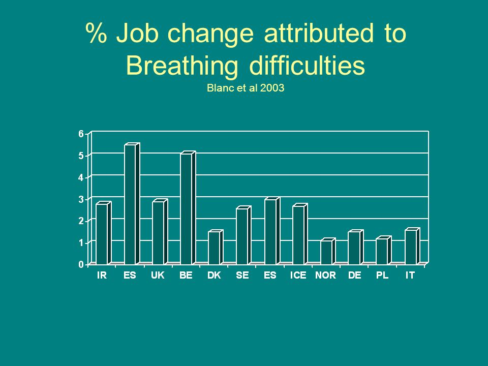 % Job change attributed to Breathing difficulties Blanc et al 2003