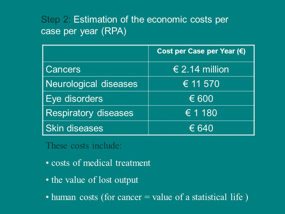 Step 2: Estimation of the economic costs per case per year (RPA) Cost per Case per Year (€) Cancers€ 2.14 million Neurological diseases€ 11 570 Eye disorders€ 600 Respiratory diseases€ 1 180 Skin diseases€ 640 These costs include: costs of medical treatment the value of lost output human costs (for cancer = value of a statistical life )