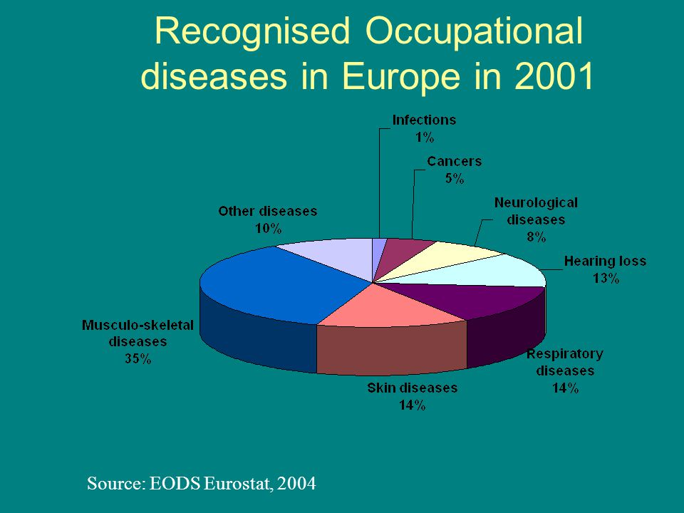 Recognised Occupational diseases in Europe in 2001 Source: EODS Eurostat, 2004