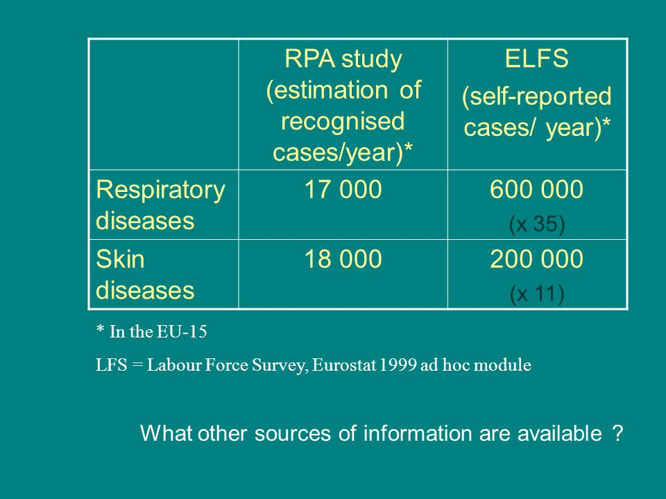 RPA study (estimation of recognised cases/year)* ELFS (self-reported cases/ year)* Respiratory diseases 17 000600 000 (x 35) Skin diseases 18 000200 000 (x 11) * In the EU-15 LFS = Labour Force Survey, Eurostat 1999 ad hoc module What other sources of information are available