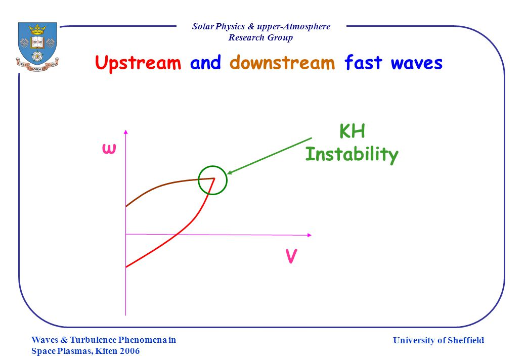 University of Sheffield Solar Physics & upper-Atmosphere Research Group Waves & Turbulence Phenomena in Space Plasmas, Kiten 2006 Upstream and downstr
