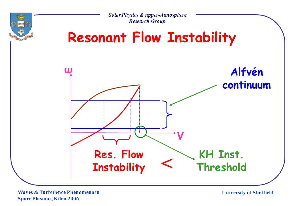 University of Sheffield Solar Physics & upper-Atmosphere Research Group Waves & Turbulence Phenomena in Space Plasmas, Kiten 2006 Resonant Flow Instability V ω Res.