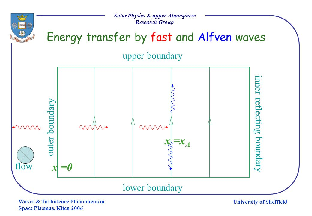 University of Sheffield Solar Physics & upper-Atmosphere Research Group Waves & Turbulence Phenomena in Space Plasmas, Kiten 2006 Energy transfer by f