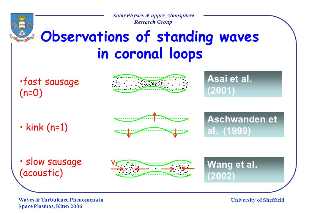 University of Sheffield Solar Physics & upper-Atmosphere Research Group Waves & Turbulence Phenomena in Space Plasmas, Kiten 2006 Observations of stan