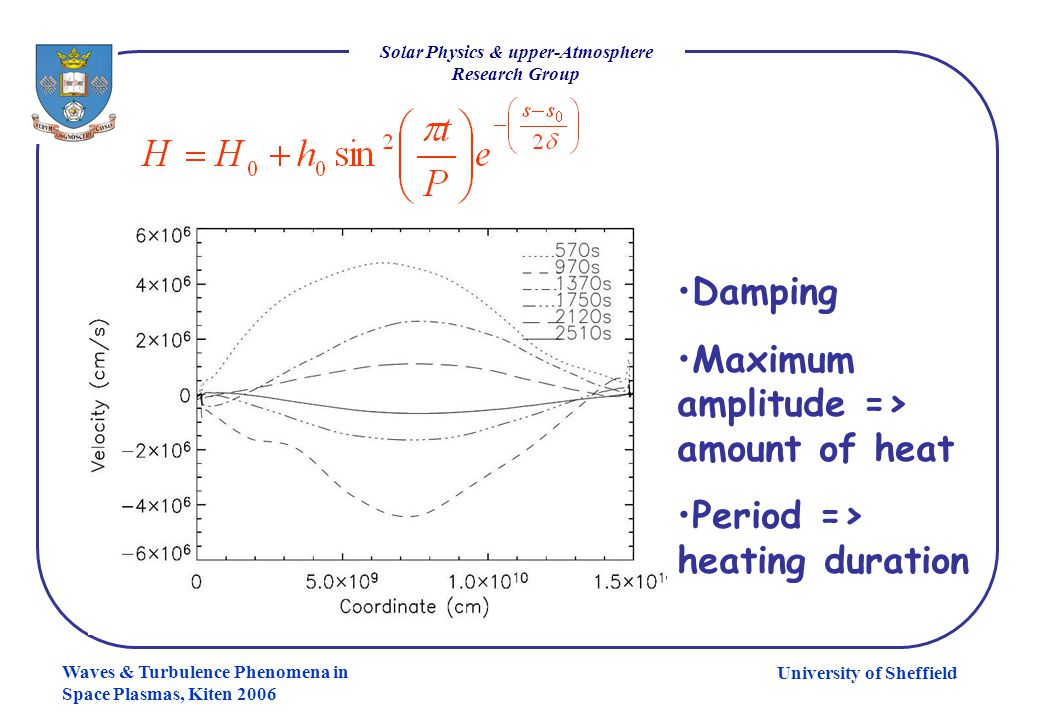 University of Sheffield Solar Physics & upper-Atmosphere Research Group Waves & Turbulence Phenomena in Space Plasmas, Kiten 2006 Damping Maximum ampl