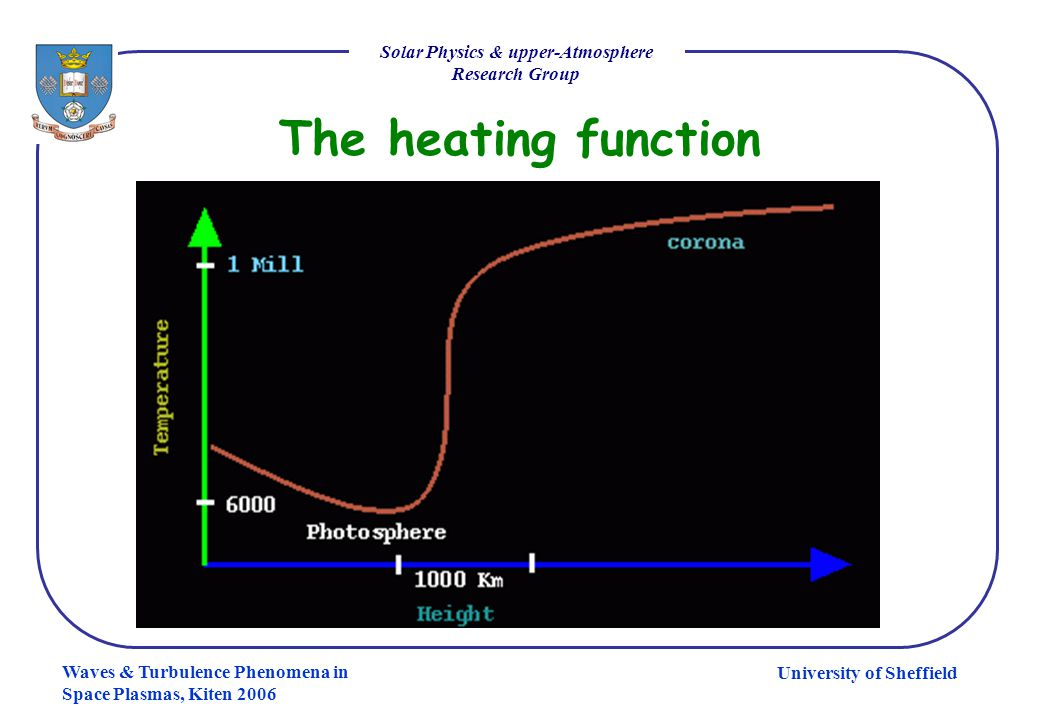 University of Sheffield Solar Physics & upper-Atmosphere Research Group Waves & Turbulence Phenomena in Space Plasmas, Kiten 2006 The heating function