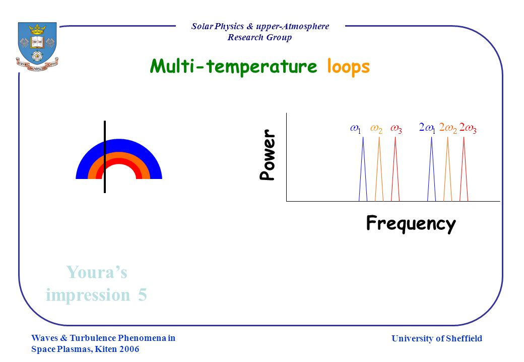 University of Sheffield Solar Physics & upper-Atmosphere Research Group Waves & Turbulence Phenomena in Space Plasmas, Kiten 2006 Multi-temperature lo