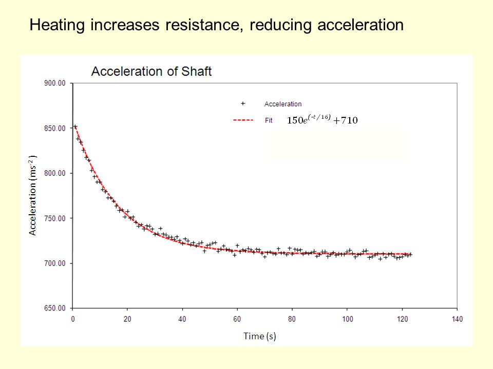 Heating increases resistance, reducing acceleration