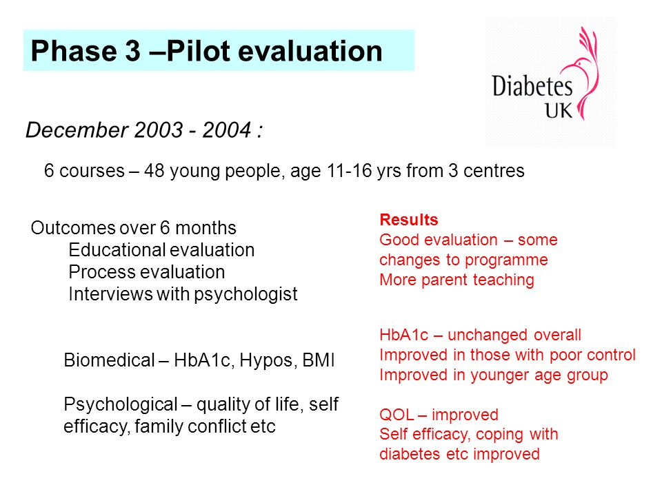 Outcomes over 6 months Educational evaluation Process evaluation Interviews with psychologist Biomedical – HbA1c, Hypos, BMI Psychological – quality of life, self efficacy, family conflict etc Results Good evaluation – some changes to programme More parent teaching HbA1c – unchanged overall Improved in those with poor control Improved in younger age group QOL – improved Self efficacy, coping with diabetes etc improved Phase 3 –Pilot evaluation December 2003 - 2004 : 6 courses – 48 young people, age 11-16 yrs from 3 centres