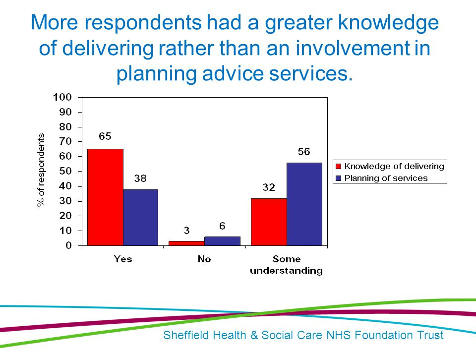 Sheffield Health & Social Care NHS Foundation Trust More respondents had a greater knowledge of delivering rather than an involvement in planning advice services.