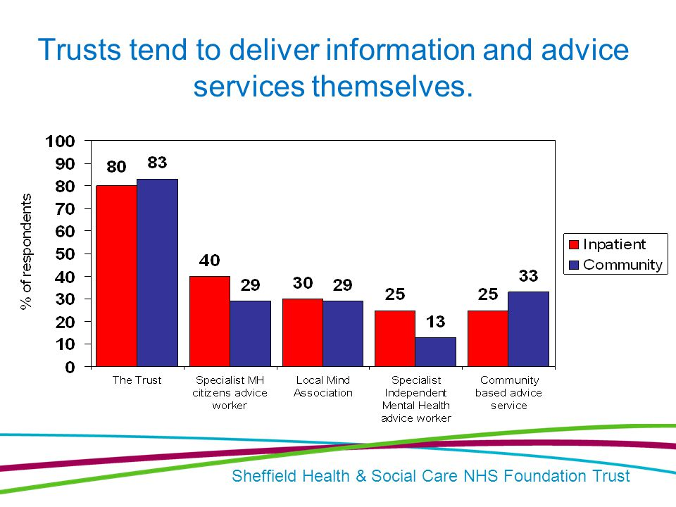 Sheffield Health & Social Care NHS Foundation Trust Trusts tend to deliver information and advice services themselves.