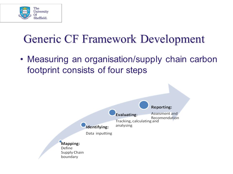 Generic CF Framework Development Measuring an organisation/supply chain carbon footprint consists of four steps