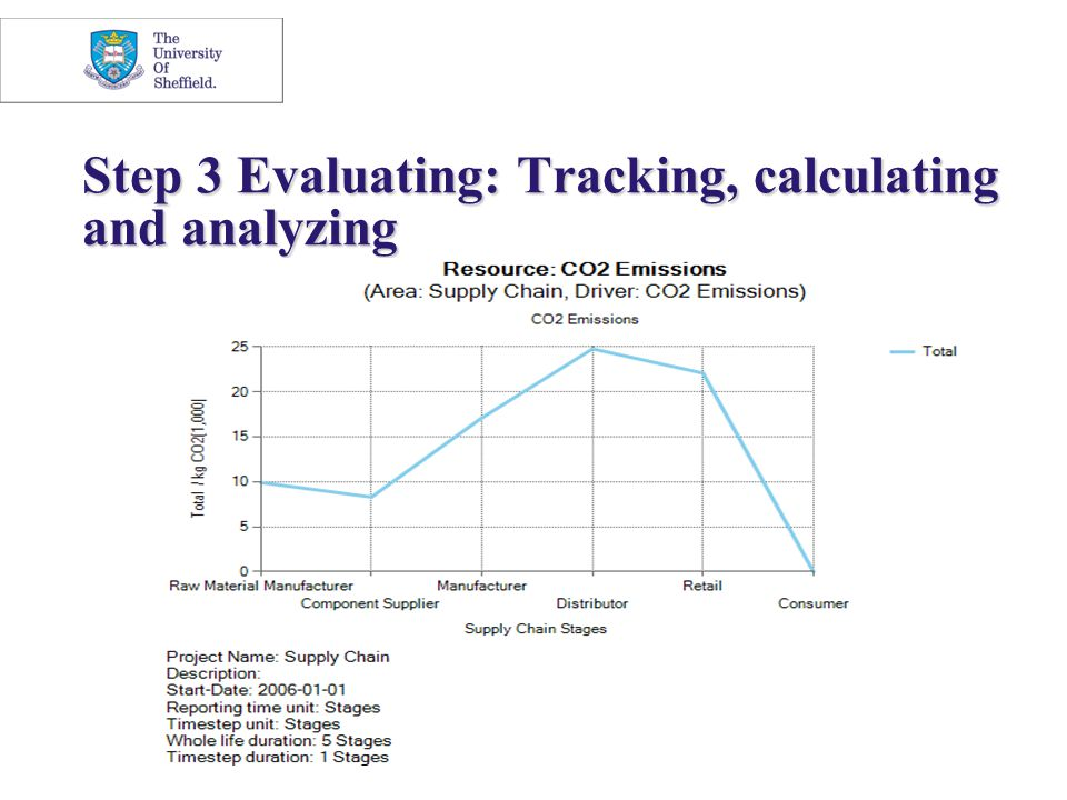 Step 3 Evaluating: Tracking, calculating and analyzing