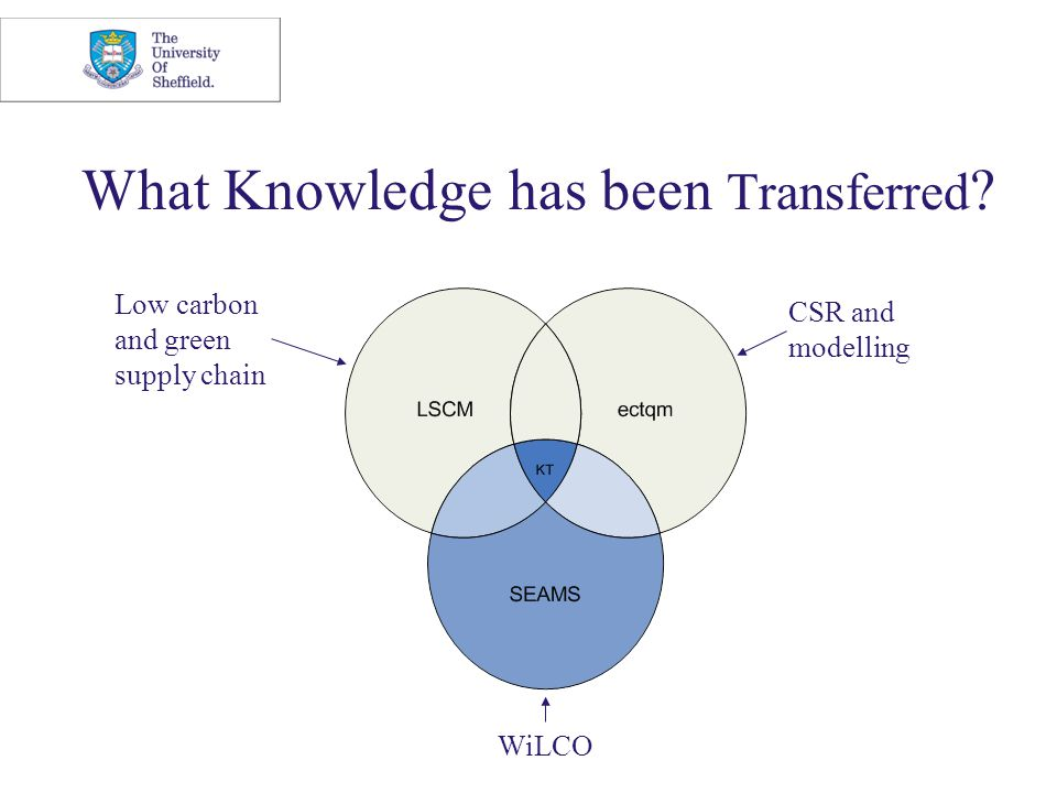 What Knowledge has been Transferred CSR and modelling Low carbon and green supply chain WiLCO