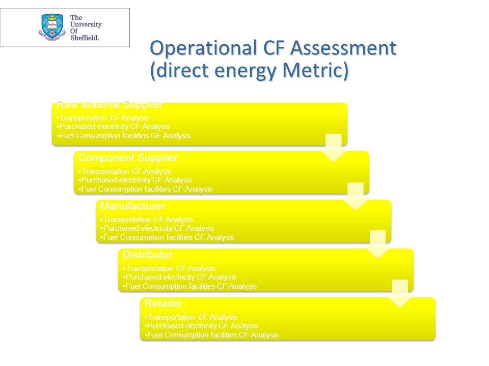 Generic CF Framework Development Measuring an organisation/supply chain carbon footprint consists of four steps