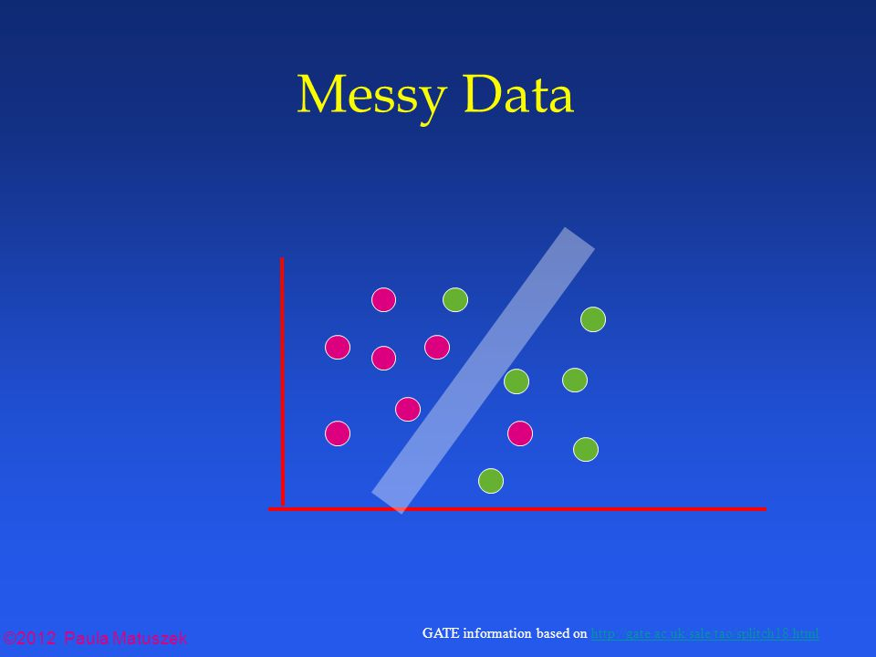 ©2012 Paula Matuszek GATE information based on http://gate.ac.uk/sale/tao/splitch18.htmlhttp://gate.ac.uk/sale/tao/splitch18.html Messy Data