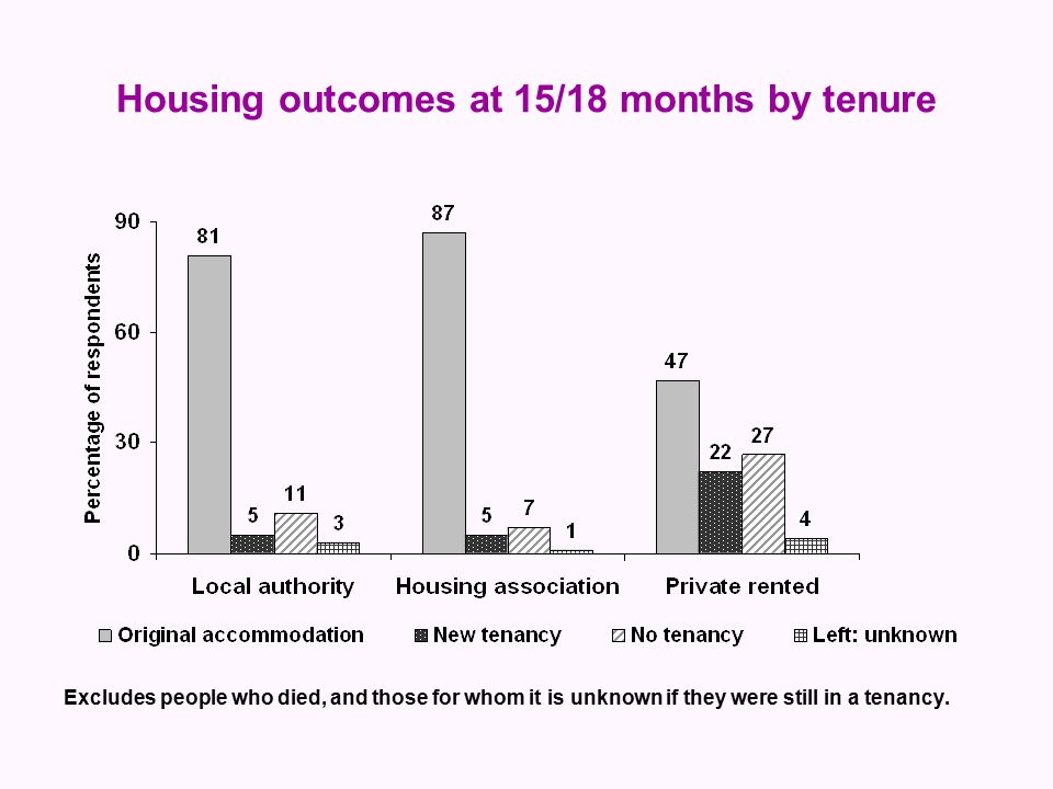 Housing outcomes at 15/18 months by tenure Excludes people who died, and those for whom it is unknown if they were still in a tenancy.