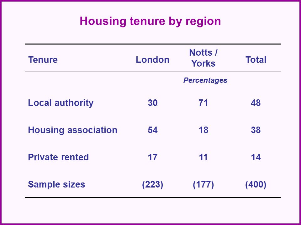 Housing tenure by region TenureLondon Notts / Yorks Total Percentages Local authority307148 Housing association541838 Private rented171114 Sample sizes(223)(177)(400)