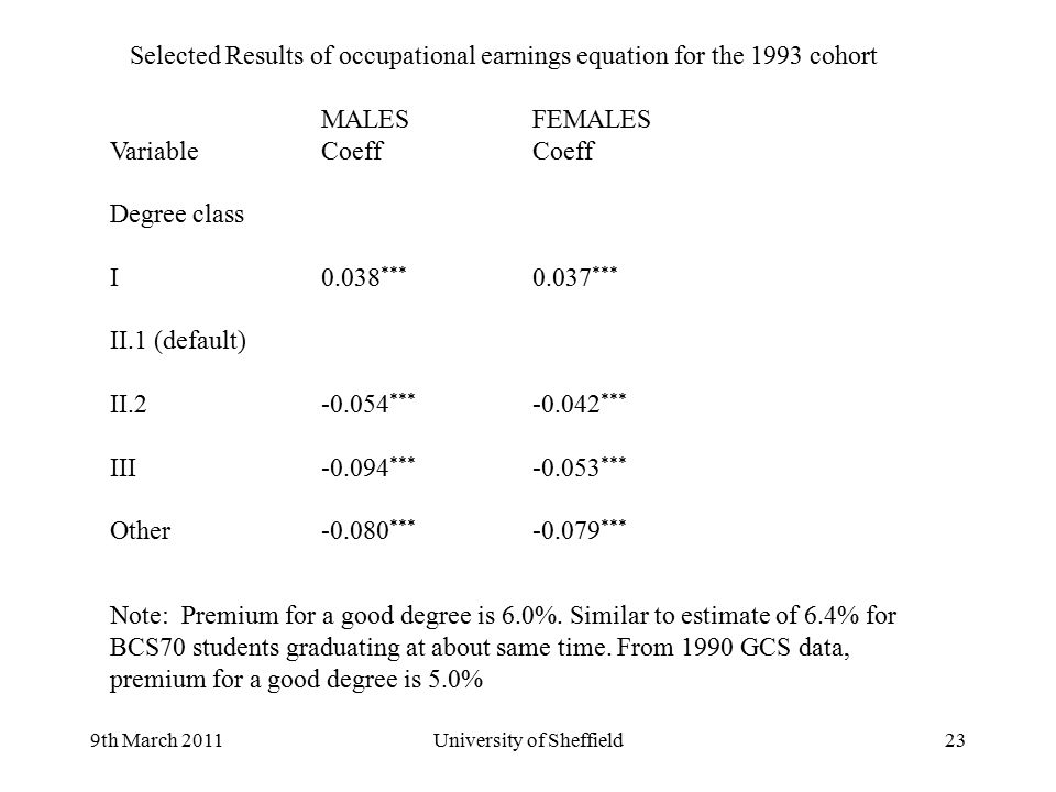 9th March 2011University of Sheffield23 Selected Results of occupational earnings equation for the 1993 cohort MALES FEMALES VariableCoeff Coeff Degre