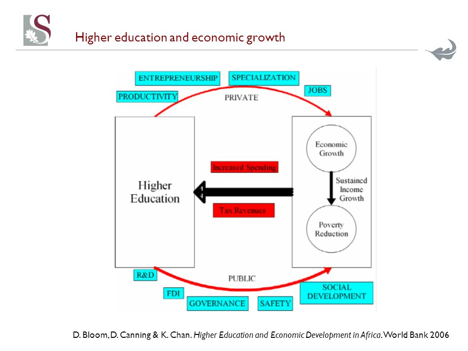 Higher education and economic growth D.Bloom, D. Canning & K.