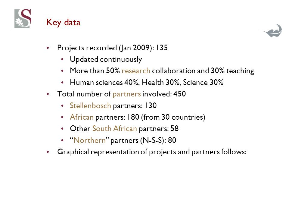 Key data Projects recorded (Jan 2009): 135 Updated continuously More than 50% research collaboration and 30% teaching Human sciences 40%, Health 30%, Science 30% Total number of partners involved: 450 Stellenbosch partners: 130 African partners: 180 (from 30 countries) Other South African partners: 58 Northern partners (N-S-S): 80 Graphical representation of projects and partners follows: