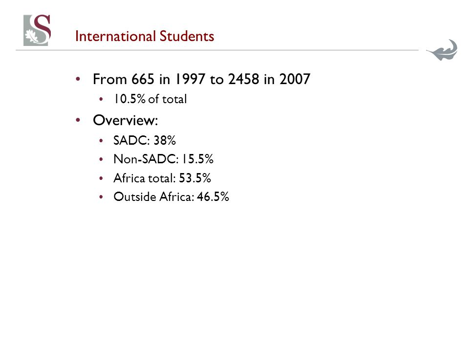 International Students From 665 in 1997 to 2458 in 2007 10.5% of total Overview: SADC: 38% Non-SADC: 15.5% Africa total: 53.5% Outside Africa: 46.5%