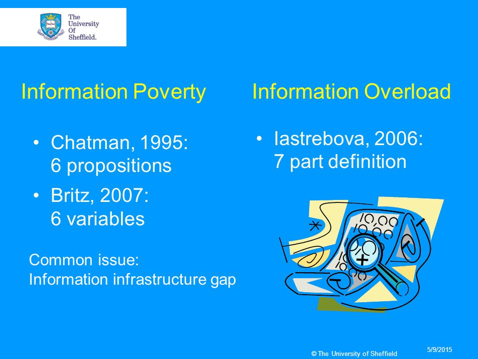 5/9/2015 © The University of Sheffield Chatman, 1995: 6 propositions Britz, 2007: 6 variables Iastrebova, 2006: 7 part definition Information OverloadInformation Poverty Common issue: Information infrastructure gap