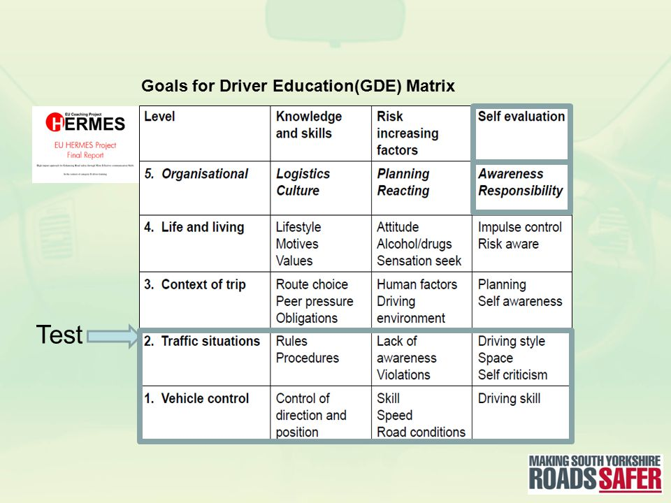 Test Goals for Driver Education(GDE) Matrix