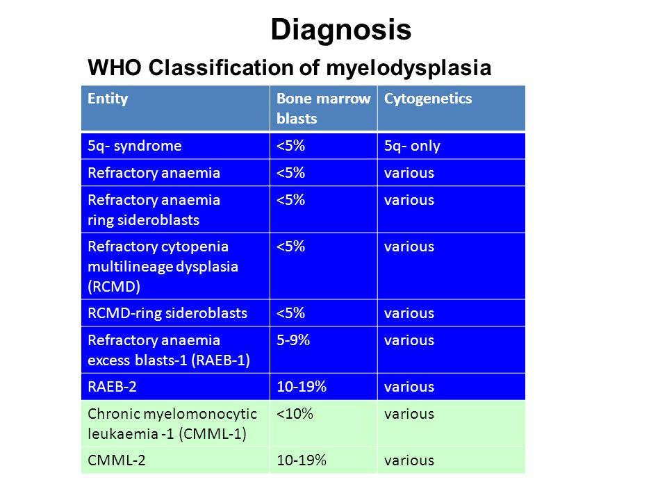 EntityBone marrow blasts Cytogenetics 5q- syndrome<5%5q- only Refractory anaemia<5%various Refractory anaemia ring sideroblasts <5%various Refractory cytopenia multilineage dysplasia (RCMD) <5%various RCMD-ring sideroblasts<5%various Refractory anaemia excess blasts-1 (RAEB-1) 5-9%various RAEB-210-19%various Chronic myelomonocytic leukaemia -1 (CMML-1) <10%various CMML-210-19%various Diagnosis WHO Classification of myelodysplasia
