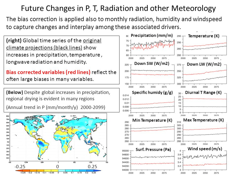 Future Changes in P, T, Radiation and other Meteorology The bias correction is applied also to monthly radiation, humidity and windspeed to capture changes and interplay among these associated drivers.
