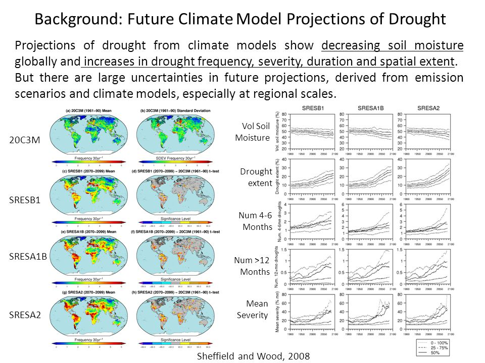 Projections of drought from climate models show decreasing soil moisture globally and increases in drought frequency, severity, duration and spatial extent.